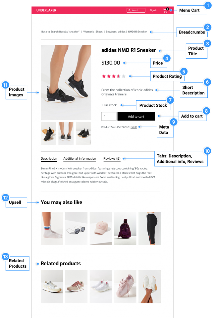 WooCommerce Product Page Diagram