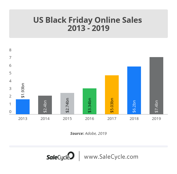 black friday marketing stats