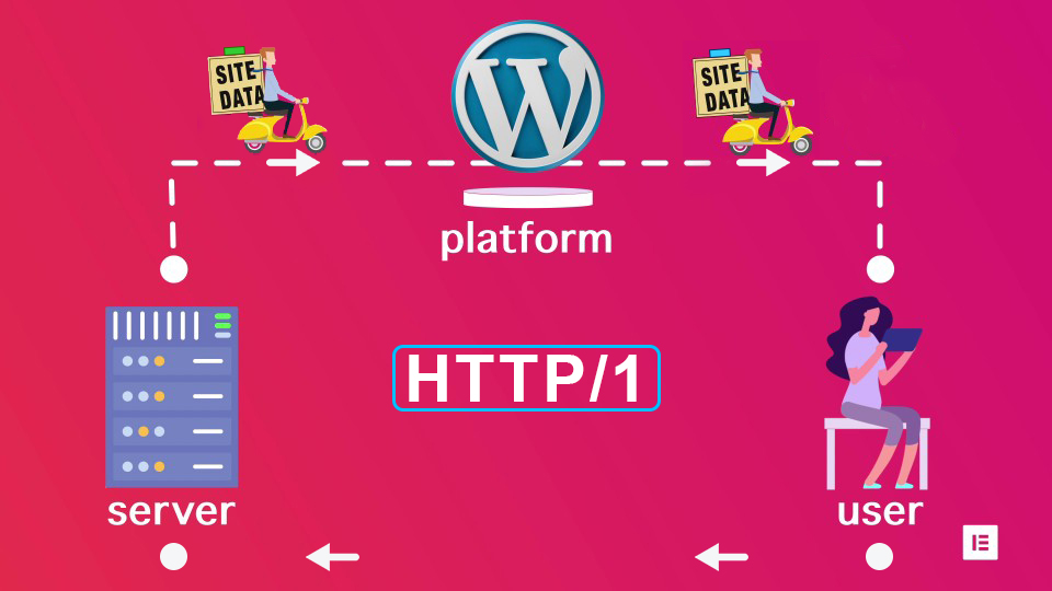 HTTP1_Server_Data_journey_Wordpress_Elementor