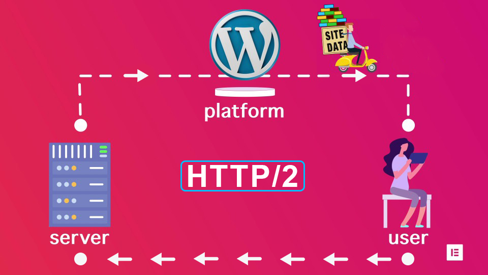 HTTP2_Server_Data_journey_Wordpress_Elementor