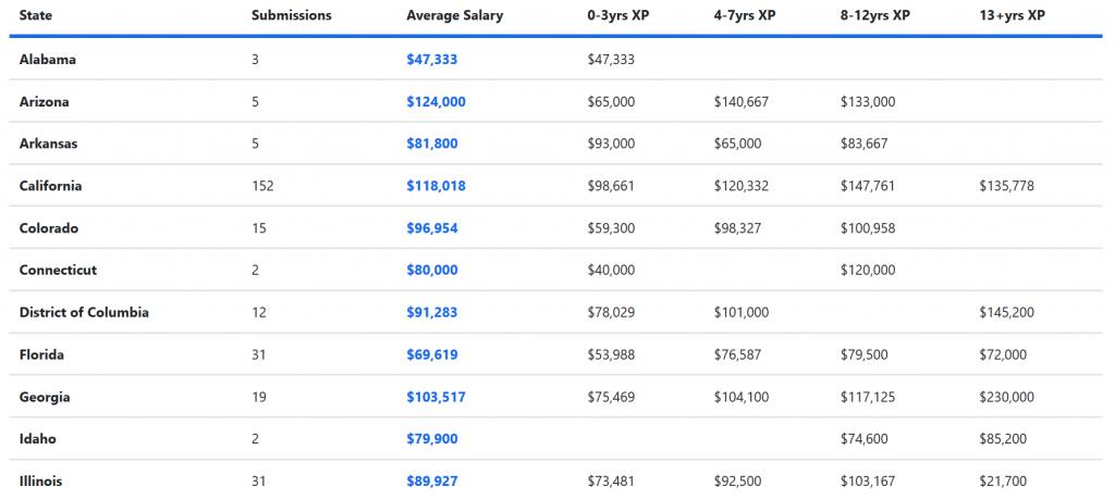 ux-designer-salaries-by-state