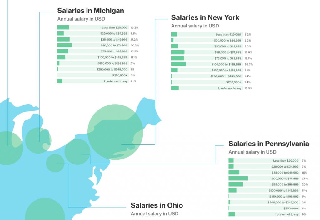 dribbble-design-survey-united-states-salaries