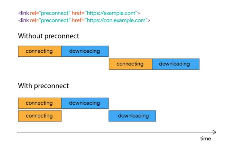 preconnect