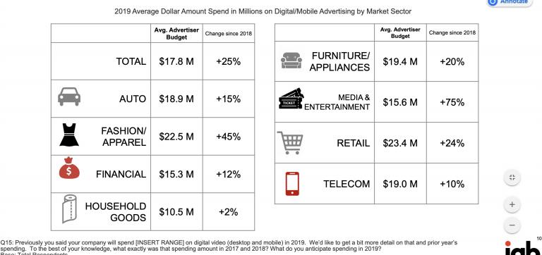 Spending on ads 2019