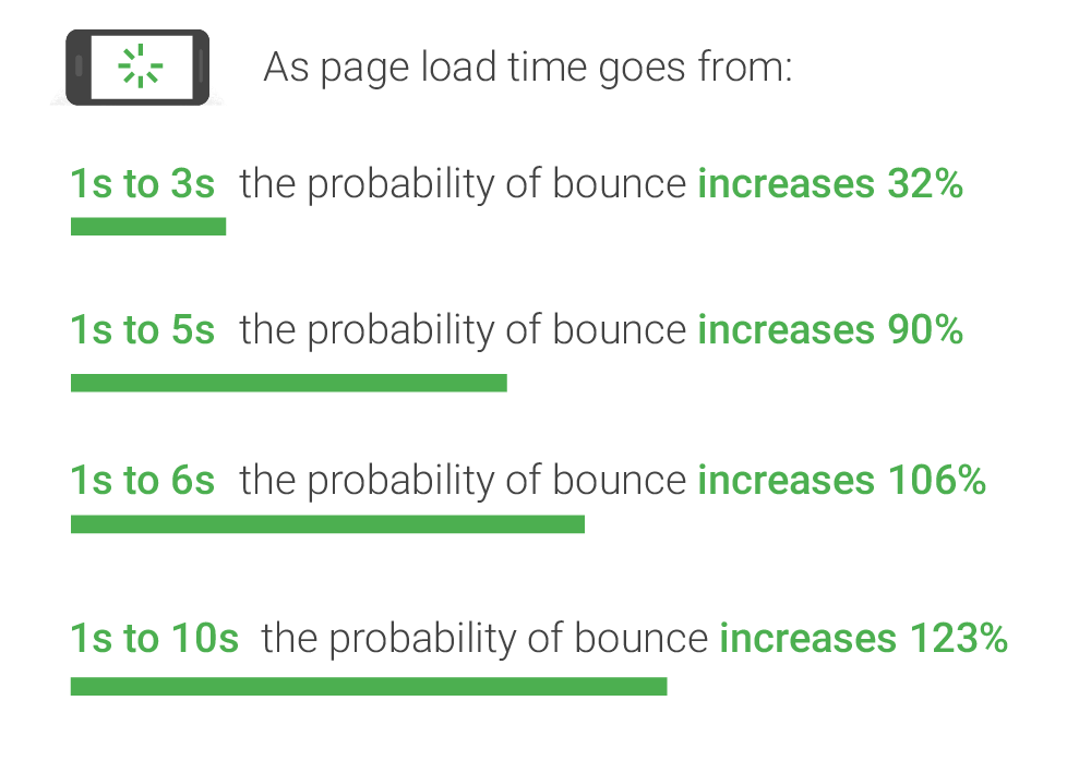 mobile-page-load-time-and-bounces