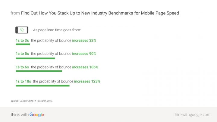 mobile-page-speed-new-industry-benchmarks-01-01-download