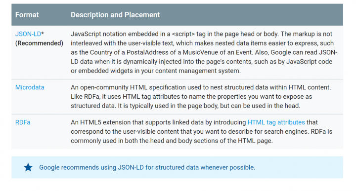 types-of-structured-data