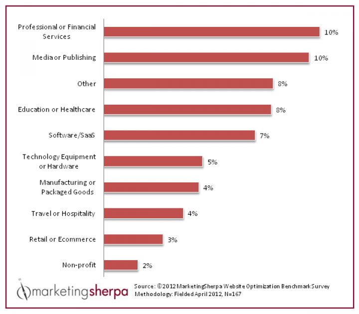 website conversion rate by industry from MarketingSherpa